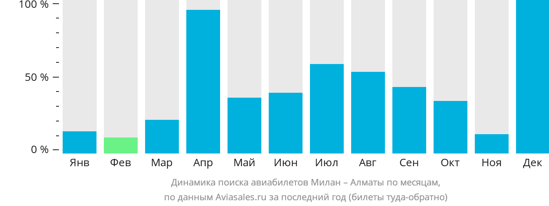 Динамика поиска авиабилетов из Милана в Алматы по месяцам