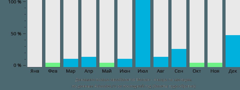 Динамика поиска авиабилетов из Милана в Анкару по месяцам