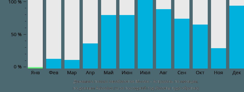 Динамика поиска авиабилетов из Милана в Астрахань по месяцам