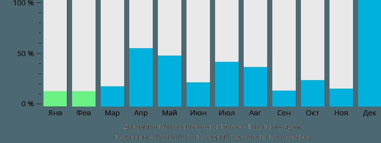 Динамика поиска авиабилетов из Милана в Баку по месяцам