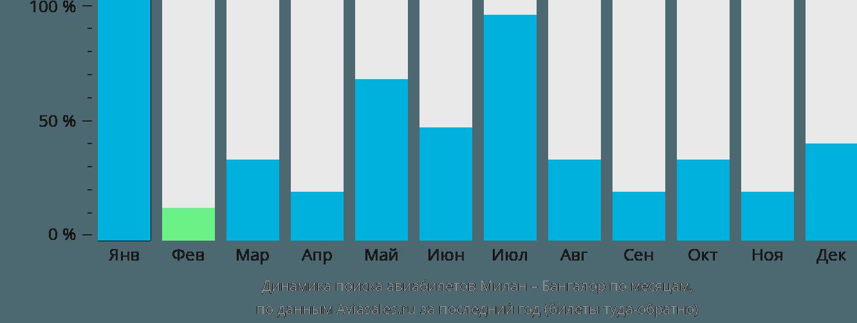 Динамика поиска авиабилетов из Милана в Бангалор по месяцам