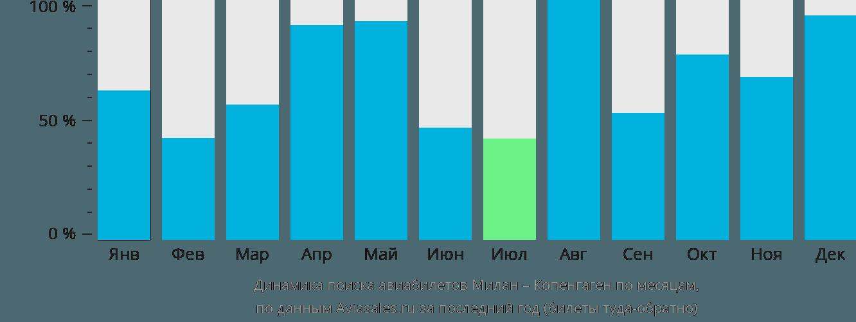 Динамика поиска авиабилетов из Милана в Копенгаген по месяцам