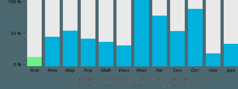 Динамика поиска авиабилетов из Милана на Кипр по месяцам