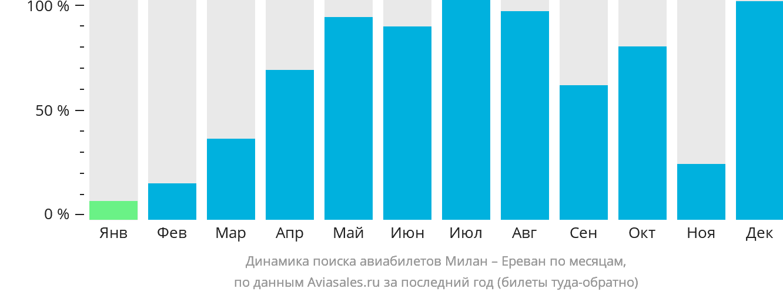Динамика поиска авиабилетов из Милана в Ереван по месяцам