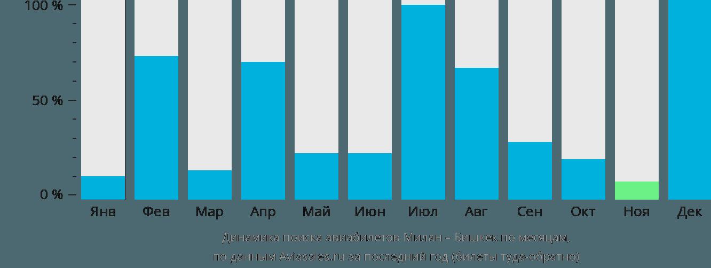 Динамика поиска авиабилетов из Милана в Бишкек по месяцам