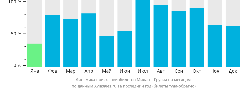 Динамика поиска авиабилетов из Милана в Грузию по месяцам