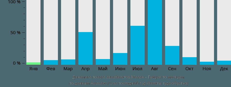 Динамика поиска авиабилетов из Милана в Грецию по месяцам