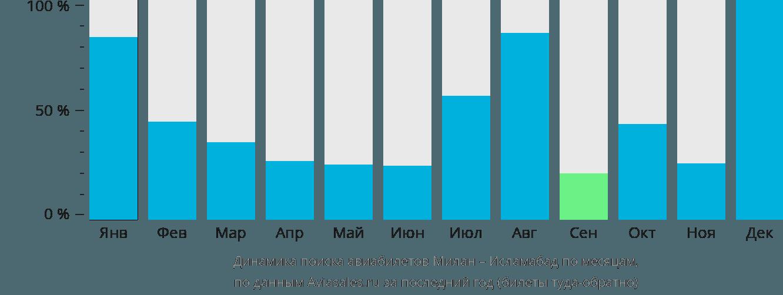 Динамика поиска авиабилетов из Милана в Исламабад по месяцам