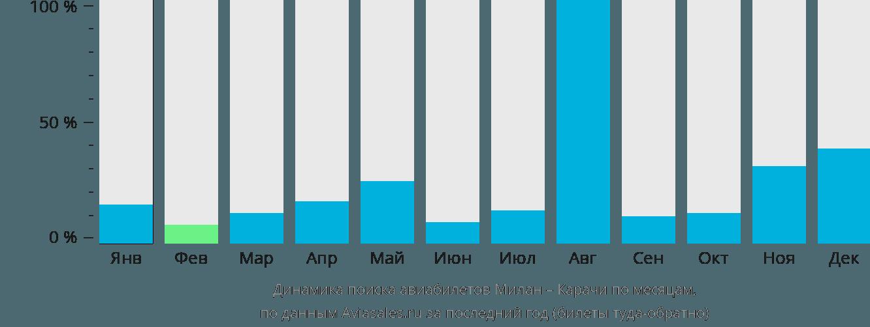 Динамика поиска авиабилетов из Милана в Карачи по месяцам