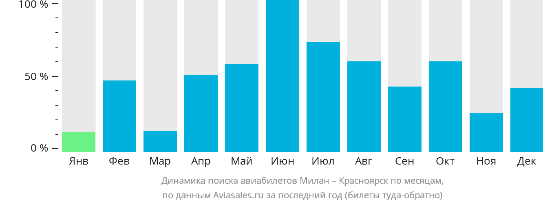 Динамика поиска авиабилетов из Милана в Красноярск по месяцам