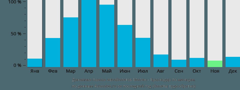 Динамика поиска авиабилетов из Милана в Краснодар по месяцам