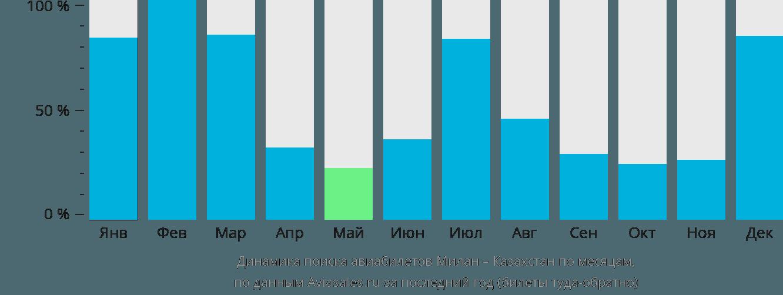 Динамика поиска авиабилетов из Милана в Казахстан по месяцам