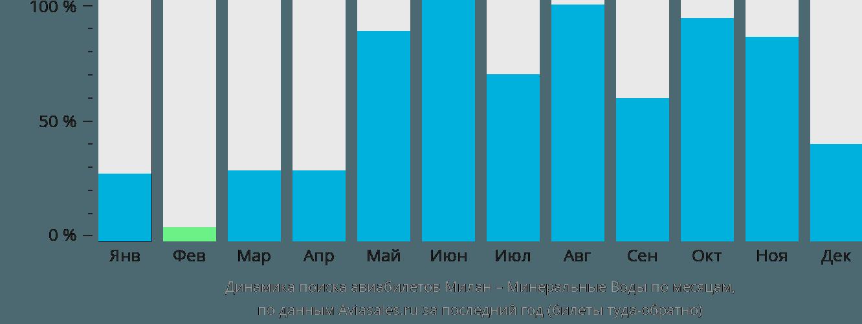 Динамика поиска авиабилетов из Милана в Минеральные воды по месяцам