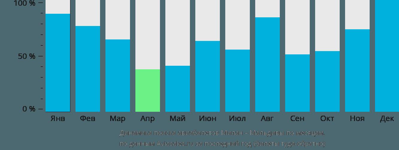 Динамика поиска авиабилетов из Милана на Мальдивы по месяцам