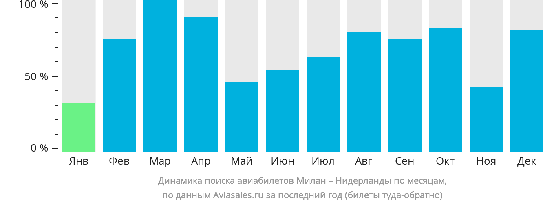 Динамика поиска авиабилетов из Милана в Нидерланды по месяцам