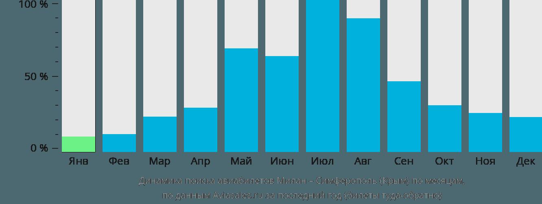 Динамика поиска авиабилетов из Милана в Симферополь по месяцам