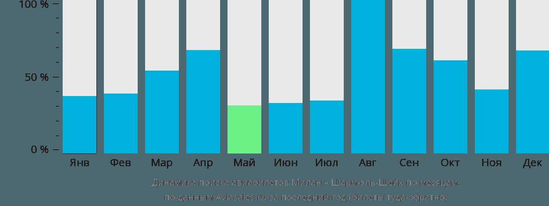 Динамика поиска авиабилетов из Милана в Шарм-эль-Шейх по месяцам