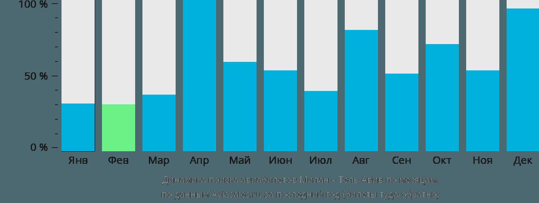 Динамика поиска авиабилетов из Милана в Тель-Авив по месяцам