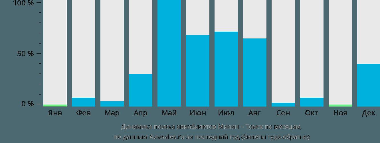 Динамика поиска авиабилетов из Милана в Томск по месяцам