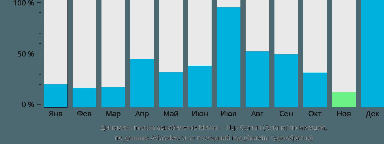 Динамика поиска авиабилетов из Милана Нур-Султан (Астана) по месяцам