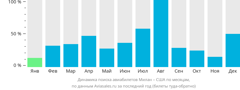 Динамика поиска авиабилетов из Милана в США по месяцам
