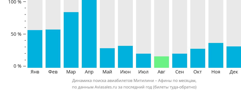 Динамика поиска авиабилетов из Митилини в Афины по месяцам