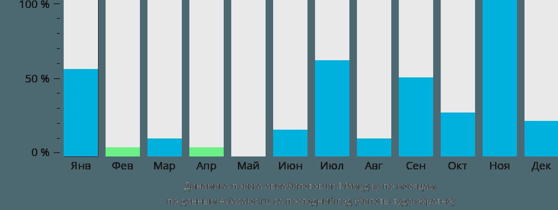 Динамика поиска авиабилетов из Мамуджу по месяцам