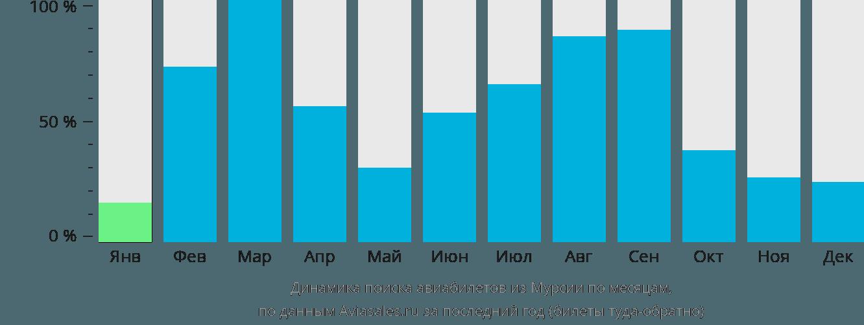 Динамика поиска авиабилетов из Мурсии по месяцам