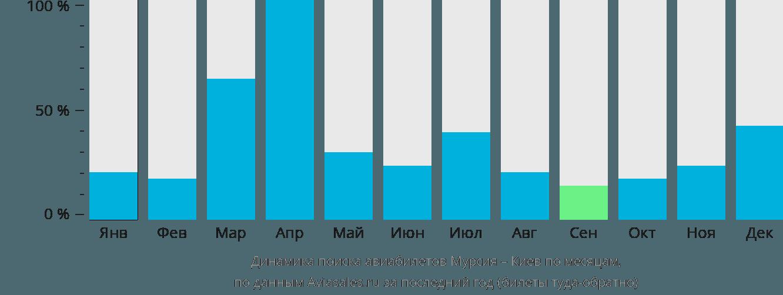 Динамика поиска авиабилетов из Мурсии в Киев по месяцам