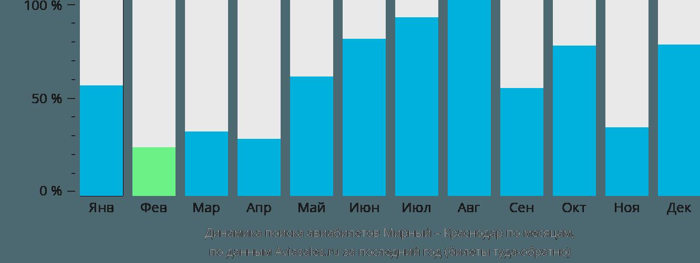 Динамика поиска авиабилетов из Мирного в Краснодар по месяцам