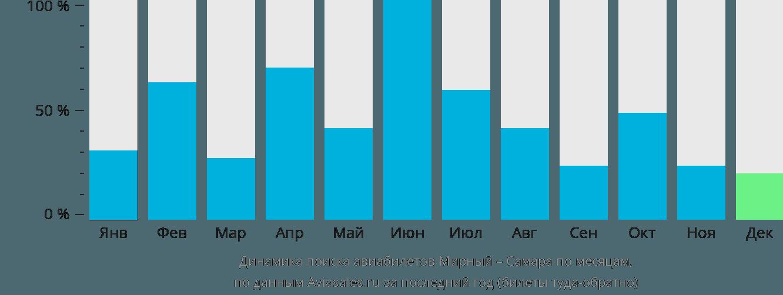 Динамика поиска авиабилетов из Мирного в Самару по месяцам
