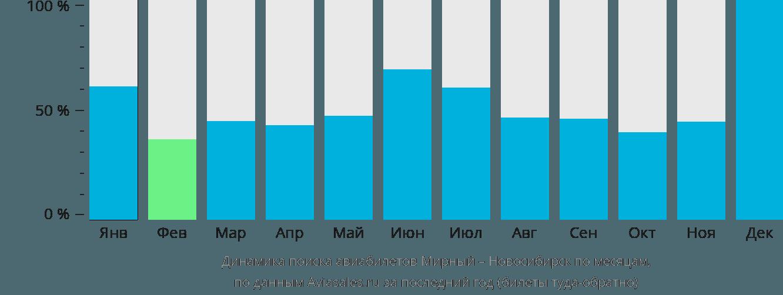 Динамика поиска авиабилетов из Мирного в Новосибирск по месяцам