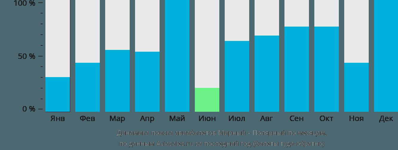 Динамика поиска авиабилетов из Мирного в Полярный по месяцам