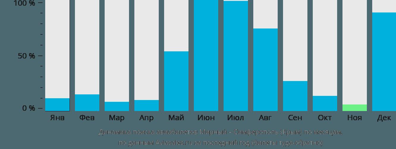 Динамика поиска авиабилетов из Мирного в Симферополь по месяцам