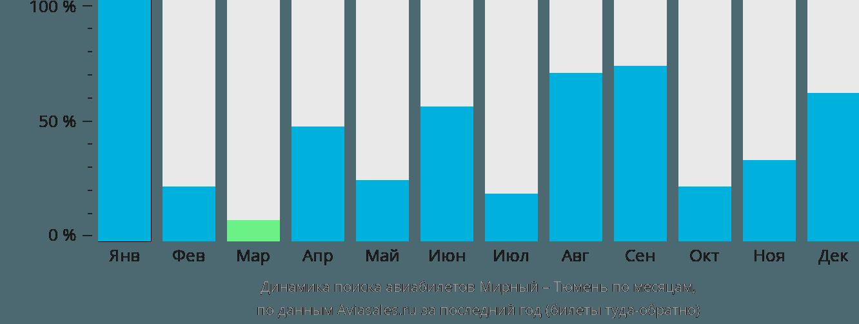 Динамика поиска авиабилетов из Мирного в Тюмень по месяцам