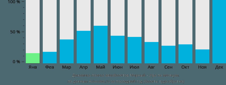 Динамика поиска авиабилетов из Мирного в Уфу по месяцам