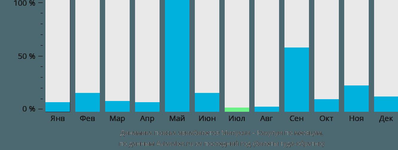 Динамика поиска авиабилетов из Милуоки в Кахулуи по месяцам