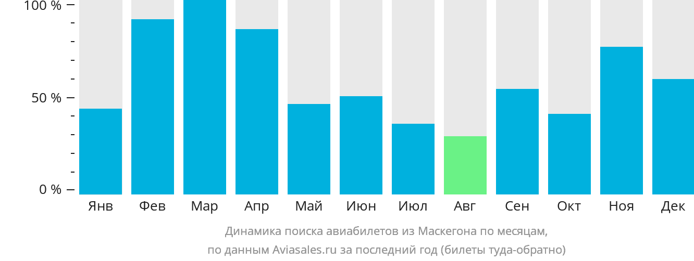 Динамика поиска авиабилетов из Маскегона по месяцам