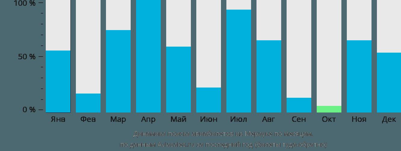 Динамика поиска авиабилетов из Мерауке по месяцам