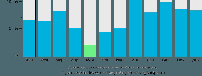 Динамика поиска авиабилетов из Маккая по месяцам