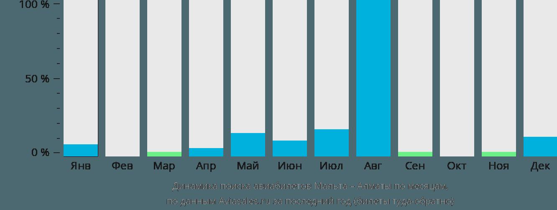 Динамика поиска авиабилетов из Мальты в Алматы по месяцам