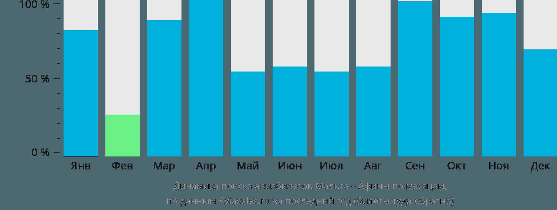 Динамика поиска авиабилетов из Мальты в Афины по месяцам