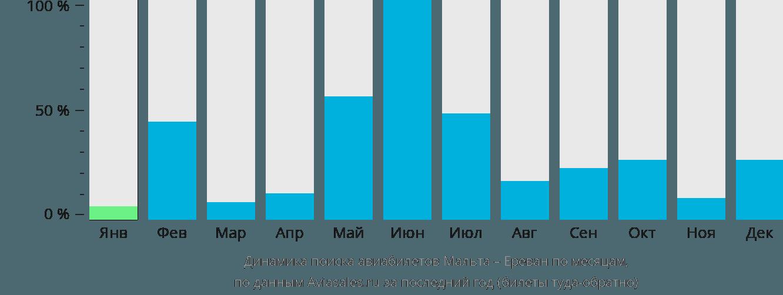 Динамика поиска авиабилетов из Мальты в Ереван по месяцам