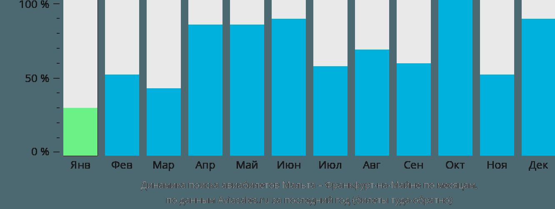 Динамика поиска авиабилетов из Мальты во Франкфурт-на-Майне по месяцам