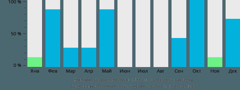 Динамика поиска авиабилетов из Мальты в Хургаду по месяцам