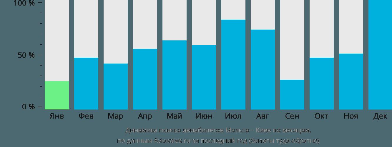Динамика поиска авиабилетов из Мальты в Киев по месяцам