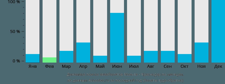 Динамика поиска авиабилетов из Мальты в Краснодар по месяцам