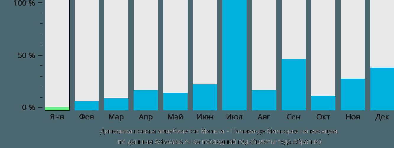 Динамика поиска авиабилетов из Мальты в Пальма-де-Майорку по месяцам