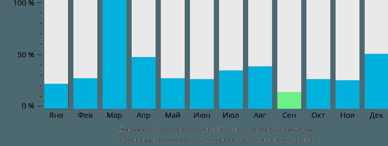 Динамика поиска авиабилетов из Мальты в Украину по месяцам