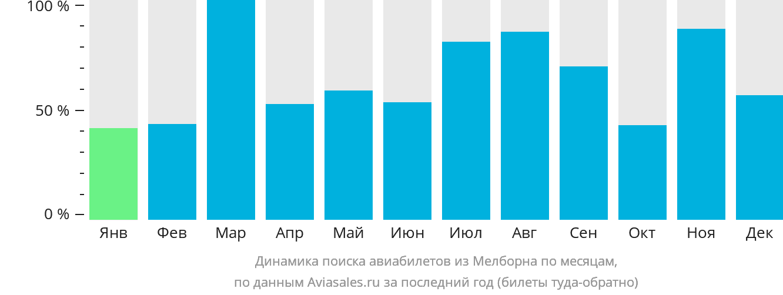 Динамика поиска авиабилетов из Мелборна по месяцам